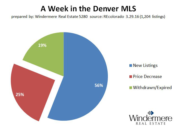 Denver_Colorado_MLS_new_price_reductions_withdrawn_expired_off_market_listings_3-29-2016.jpg
